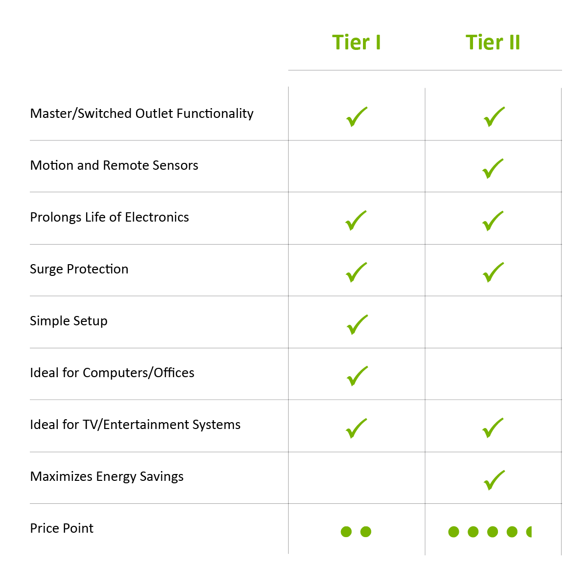 How to choose an advanced power strip. Chart comparing Tier I and Tier II advanced power strips, or smart power strips.
